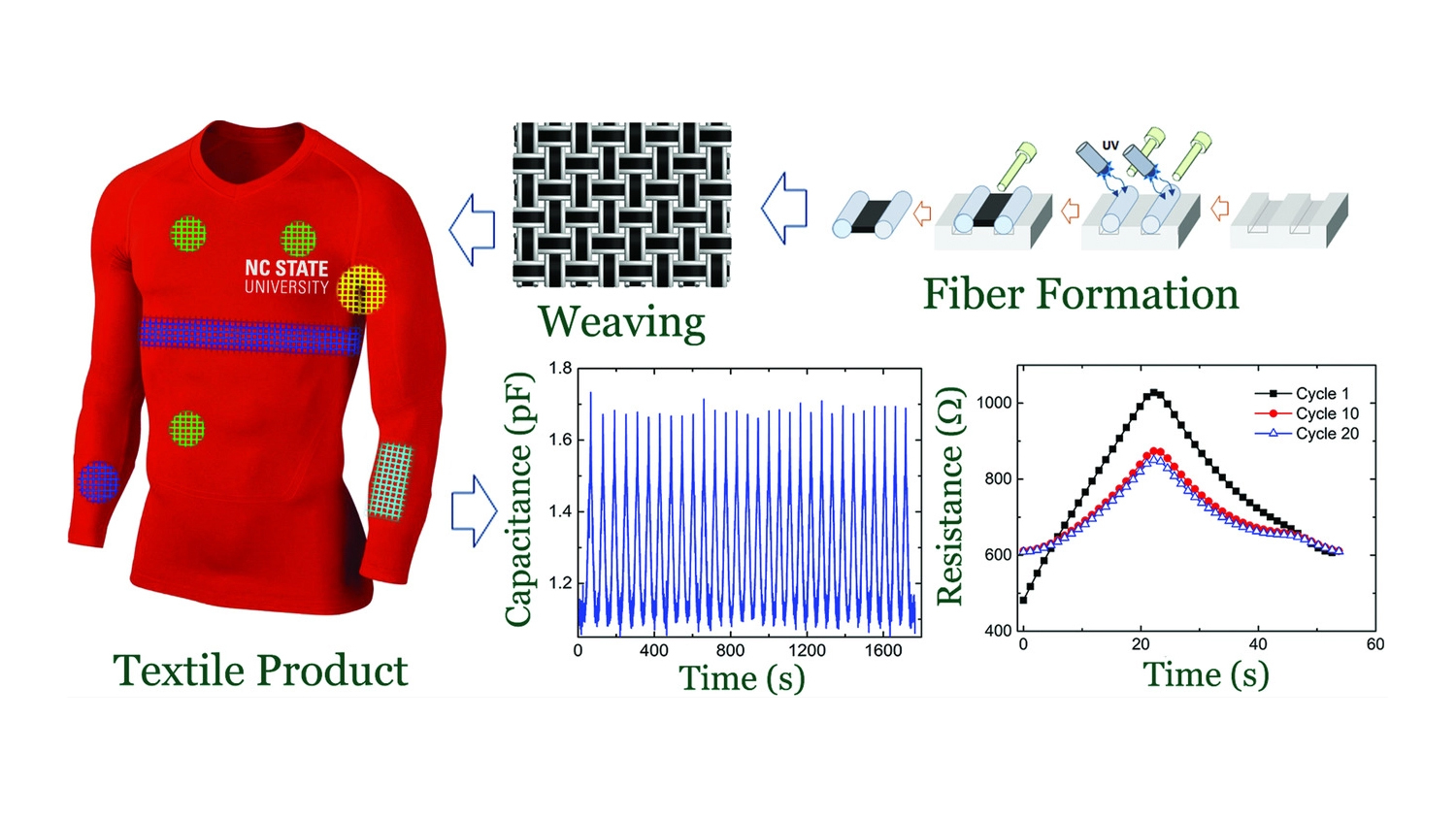 Graphic showing shirt, close up of weave and several charts demonstrating its properties.