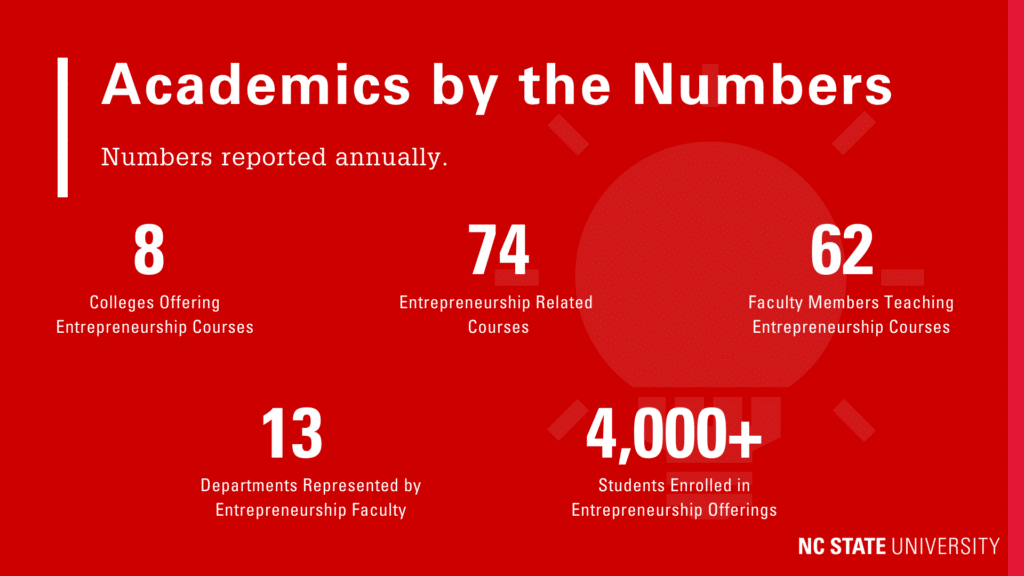 Academics by the numbers