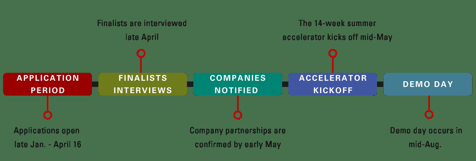 Andrews Accelerator Timeline